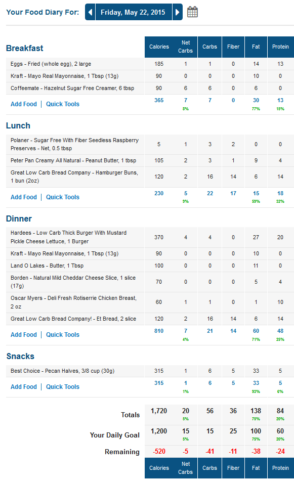 052215 Food Journal: Low Carb Macros