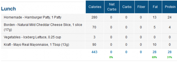 Low Carb Lunch Macros