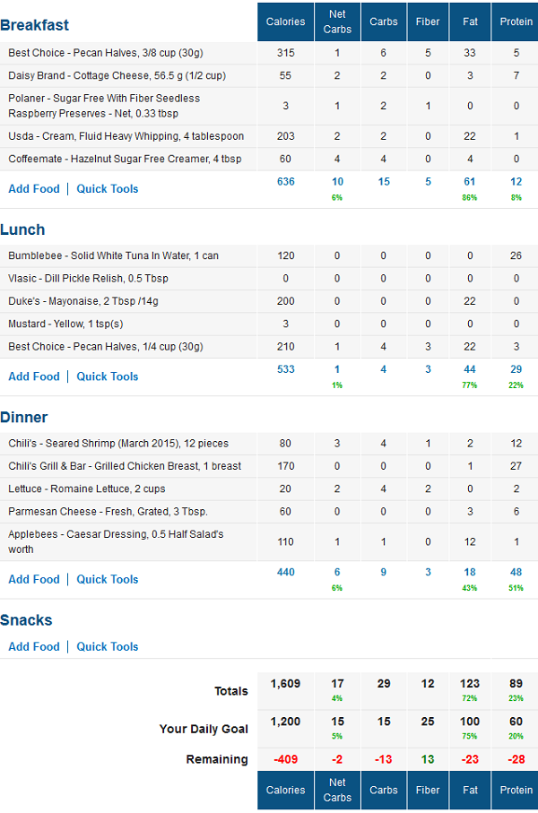 Low Carb MyFitnessPal Food Diary