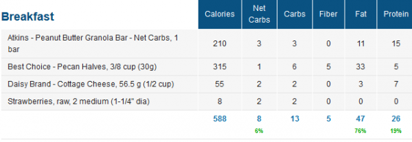 MyFitnessPal Monday Low Carb Macros