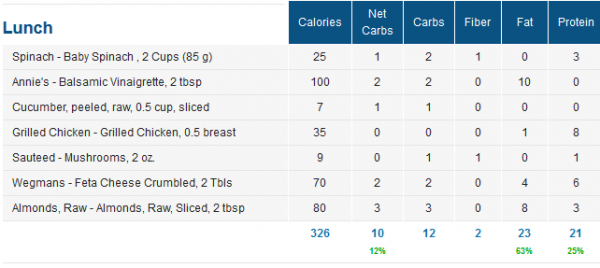 Low Carb Salad Macros