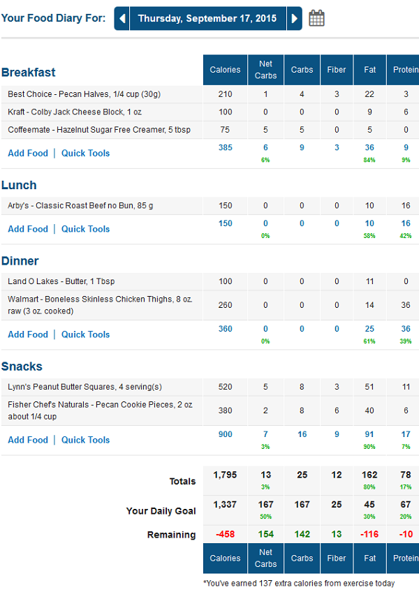 MyFitnessPal Net Carb Food Journal