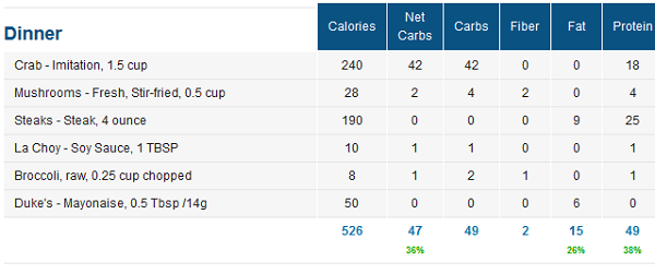 Tracking Low Carb Meals