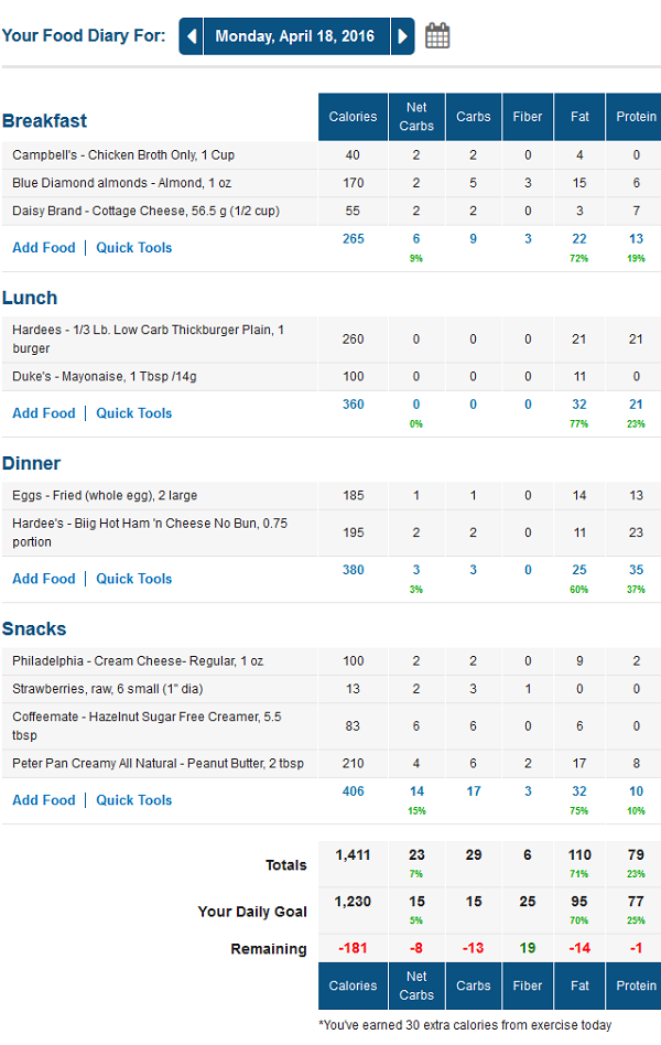 MyFitnessPal Low Carb Food Diary with Net Carbs Column