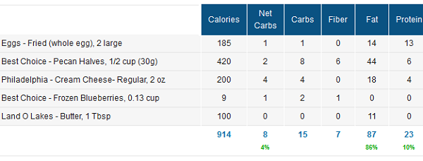 Nutrition Facts for Low Carb Crepes Recipe