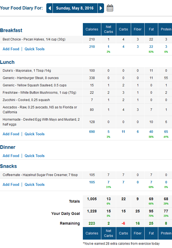 MyFitnessPal Net Carb Food Diary