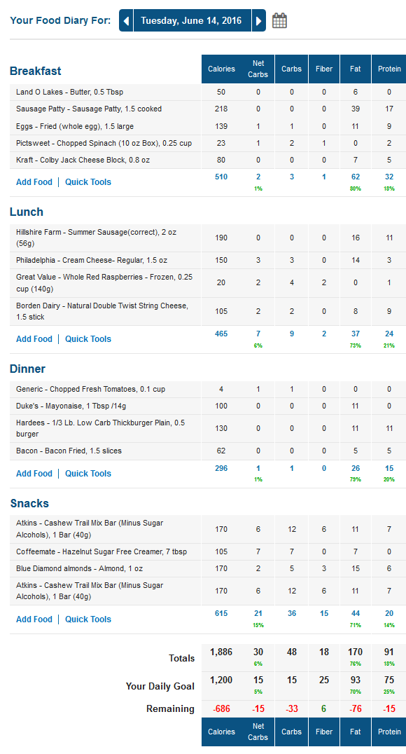 MyFitnessPal Food Diary with Net Carbs Calculated