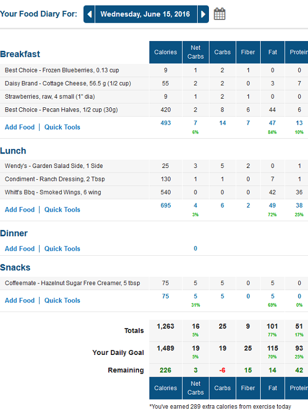 MyFitnessPal Food Diary for Low Carb Traveler (Lynn Terry)