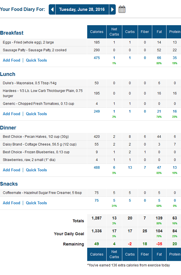 MyFitnessPal Low Carb Food Diary for LowCarbTraveler / Lynn Terry