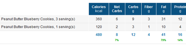 Low Carb Cookie Nutrition Facts / Macros