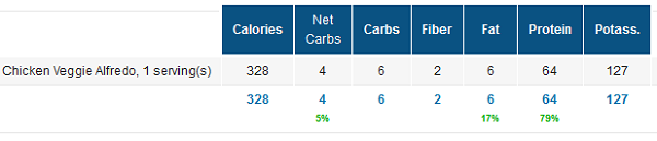 Low Carb Recipe Nutrition Facts