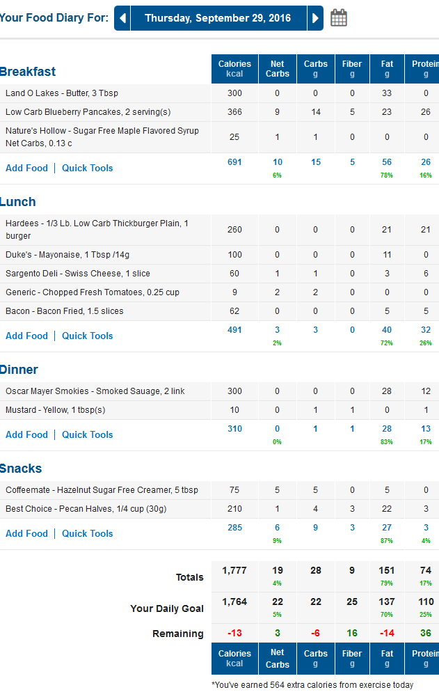 MyFitnessPal Low Carb Diary with Net Carbs Column
