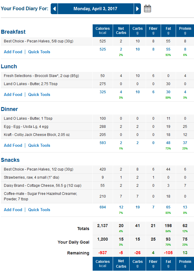 MyFitnessPal LCHF Diary with Net Carbs Column