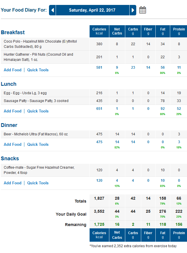 MyFitnessPal Low Carb Food Diary for Saturday