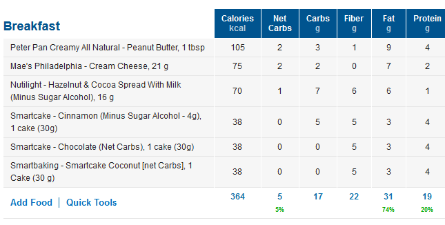Low Carb Cake Macros / Net Carbs
