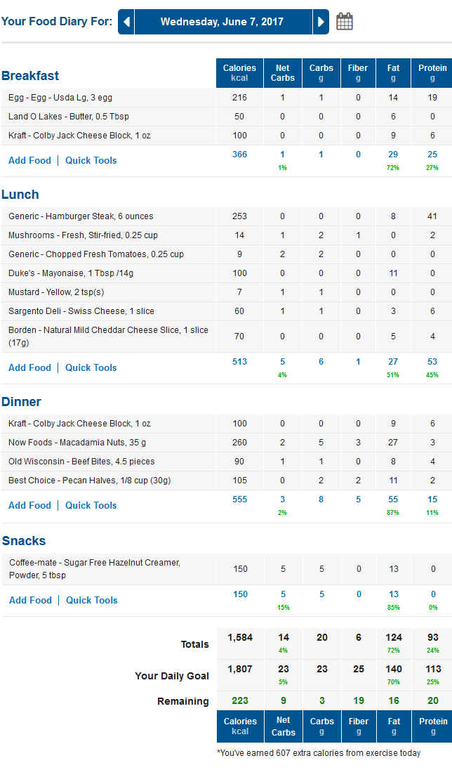 MyFitnessPal LCHF Low Carb Diary with Net Carbs Column