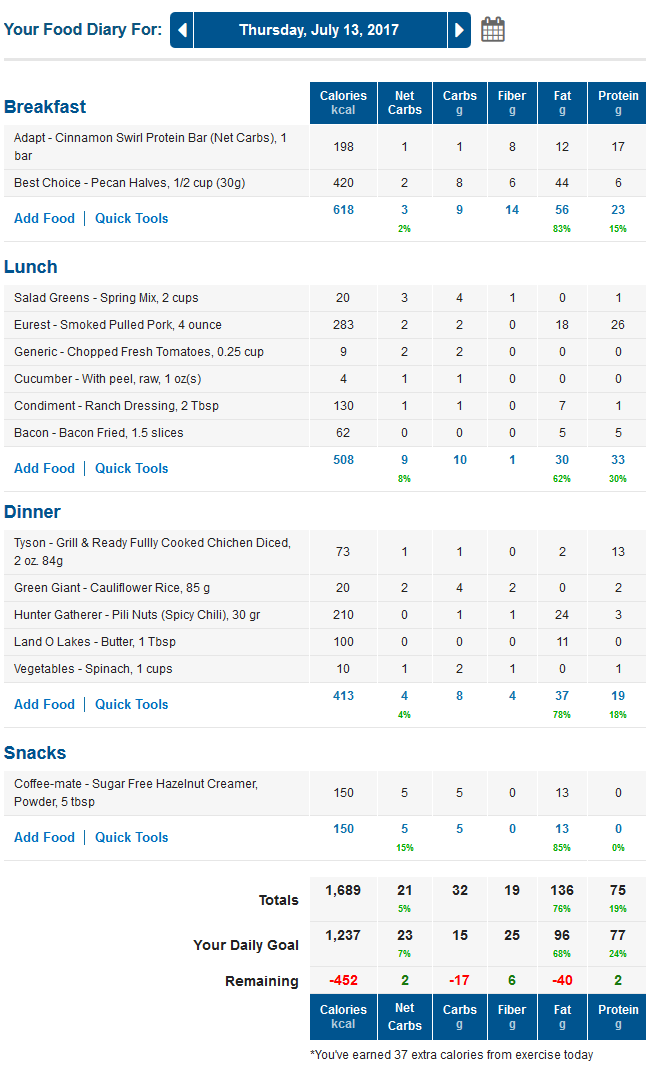 MyFitnessPal LCHF Food Diary with Net Carbs Column