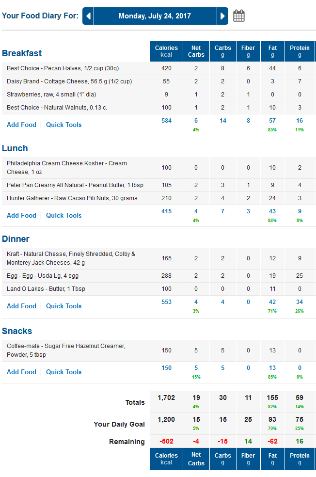 MyFitnessPal Net Carbs Food Diary - LCHF, Keto, Low Carb