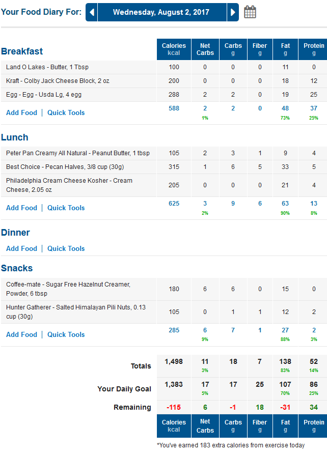 MyFitnessPal LCHF Net Carbs Food Diary
