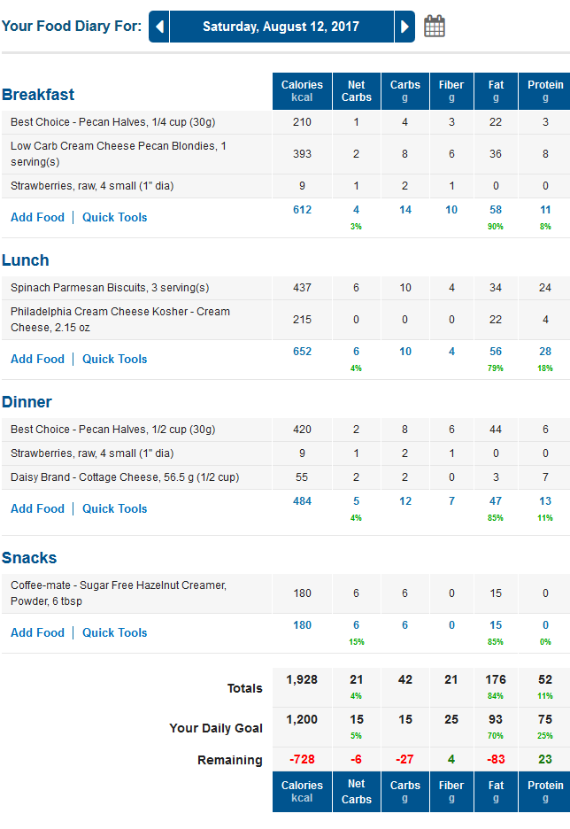 MyFitnessPal LCHF Meals Diary with Net Carbs