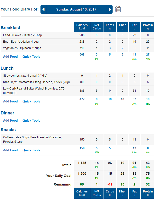 MyFitnessPal Low Carb Foods Diary with Net Carbs Column