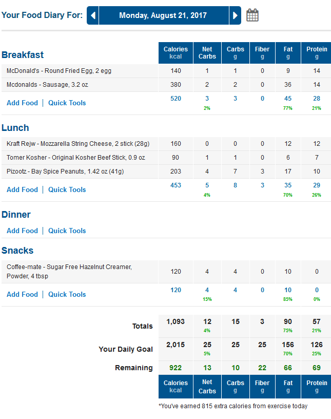 MyFitnessPal Net Carbs Food Diary