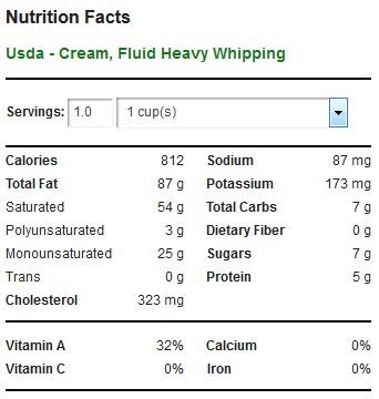HWC - Accurate Carb Count for Heavy Whipping Cream (NOT zero carbs)