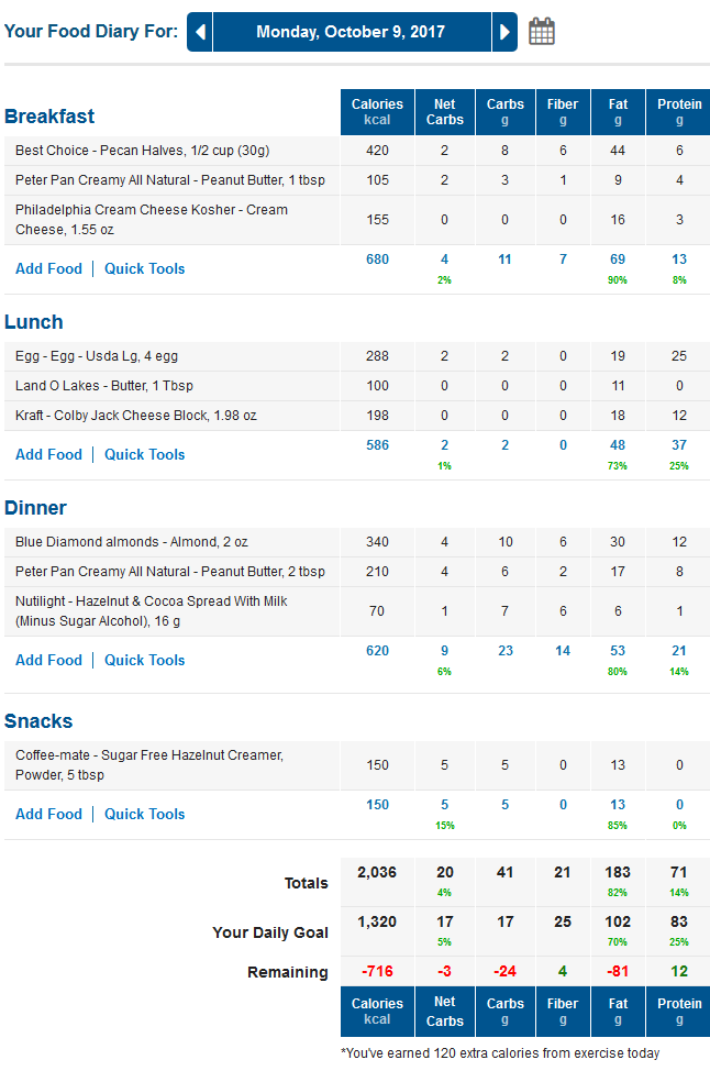 MyFitnessPal Low Carb Meals Diary with Net Carbs Column