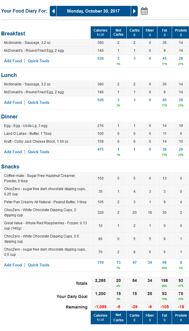 MyFitnessPal Low Carb Food Diary with Net Carbs and Ideal LCHF Macros for a Keto Diet