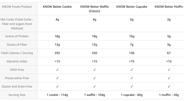 Know Better Foods Review - Comparison Chart