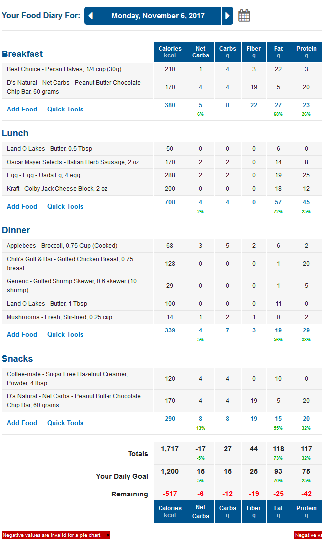 MyFitnessPal Low Carb Food Diary with LCHF Macros