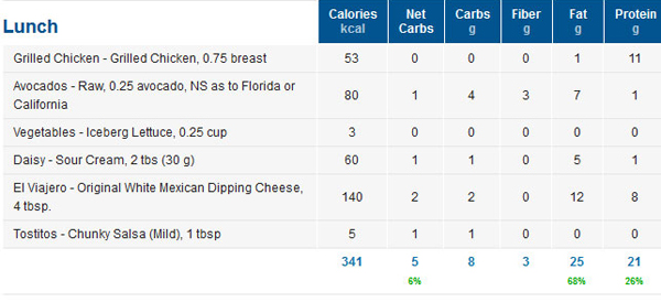 Tracking Mexican Food Low Carb Macros