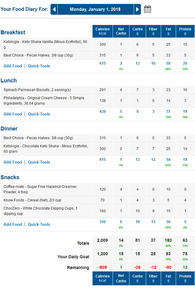 MyFitnessPal LCHF Keto Food Diary with Net Carbs