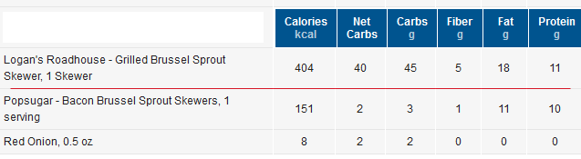 Logging Restaurant Meals in MyFitnessPal - Accurately (as you can!)