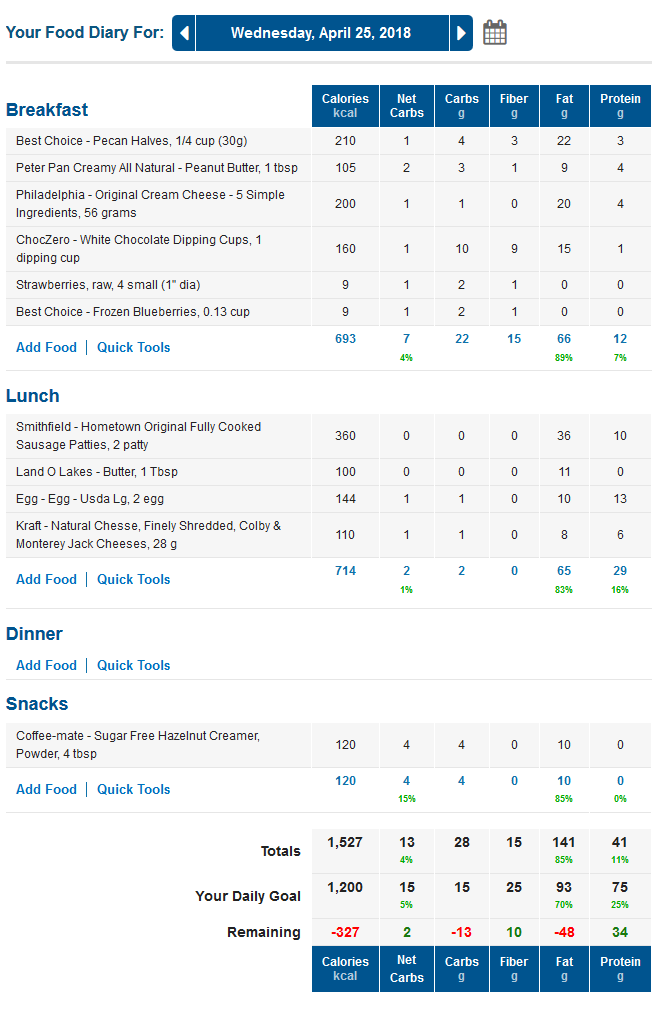 MyFitnessPal LCHF Food Diary with Keto Macros