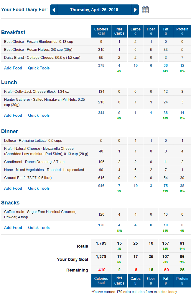 MyFitnessPal Low Carb Food Diary with Net Carbs and LCHF Keto Macros