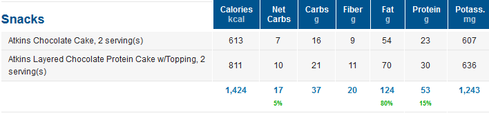 Protein Cake Nutrition Facts