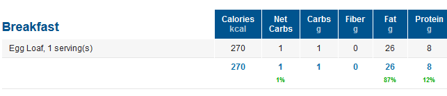 Carb Count for Egg Loaf Recipe - Keto Macros