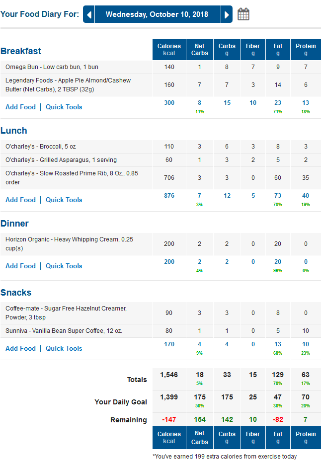 MyFitnessPal Keto Food Diary - Low Carb Meals and Macros