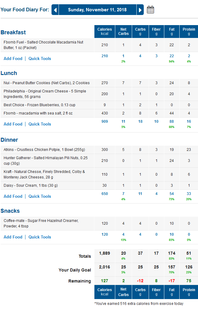 MyFitnessPal LCHF Keto Food Diary with Net Carbs - for Low Carb Tracking