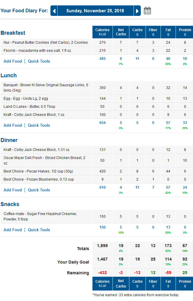 MyFitnessPal LCHF Keto Food Diary with Net Carbs Column