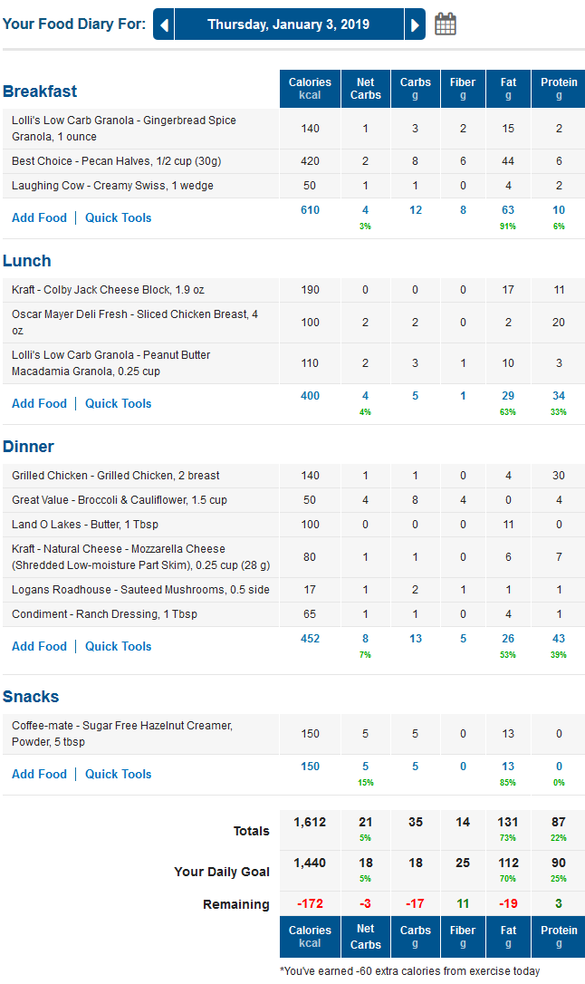 MyFitnessPal LCHF Food Diary with Keto Macros and Net Carbs