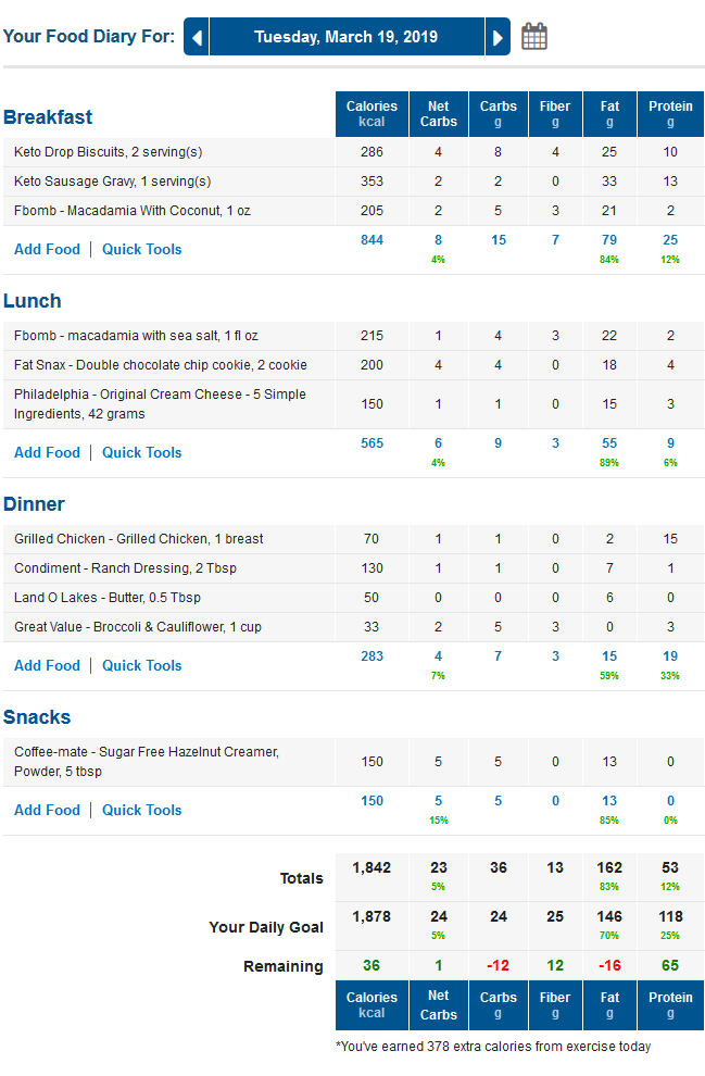 MyFitnessPal Low Carb Food Diary with Keto Macros