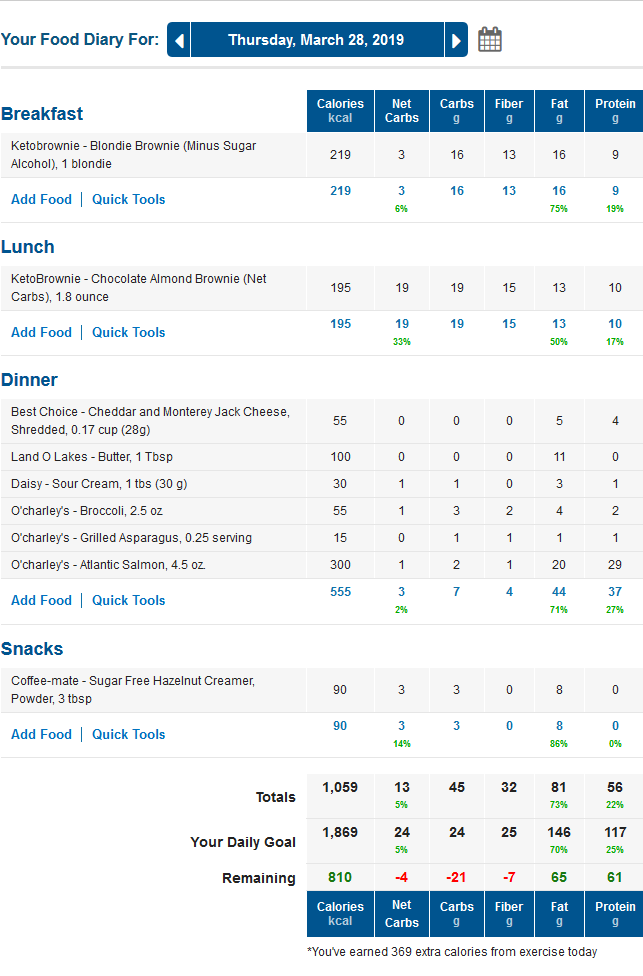 MyFitnessPal Keto Food Diary with LCHF Macros