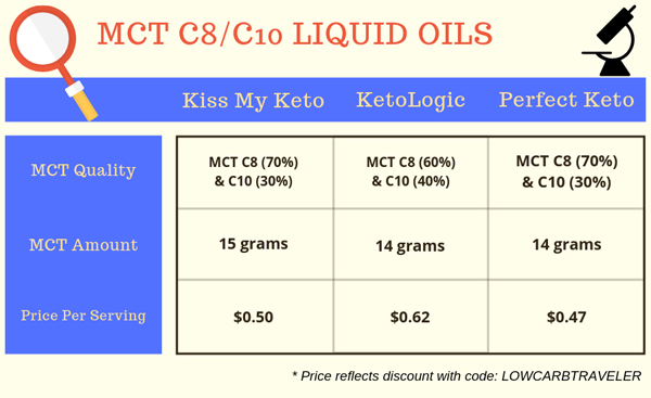 MCT C8/C10 Oil Product Review and Comparison Chart