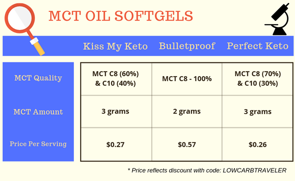 MCT Oil Softgel Comparison Review