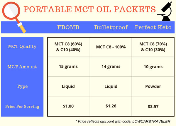 Portable MCT Oil Travel Packs Comparison Chart