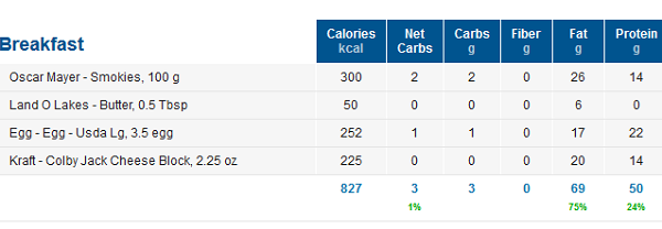 High Fat High Protein Keto Macros
